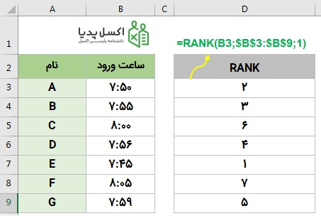 فروشگاه اکسل 98 - تابع rank در اکسل